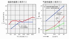 NAT-N性能图